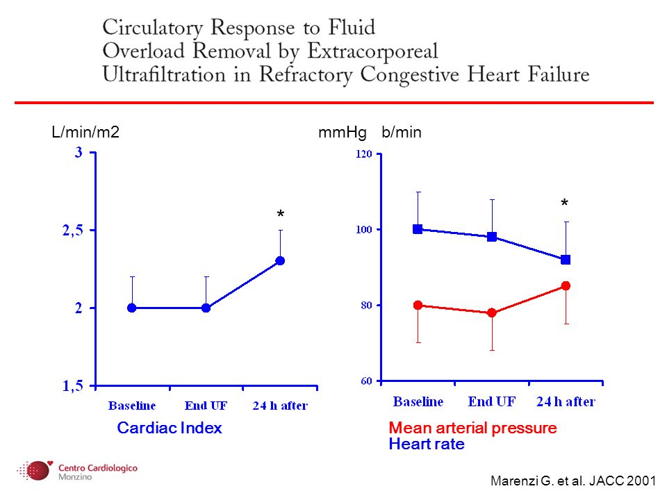 * L/min/m2 mmHg b/min Cardiac Index Mean arterial pressure Heart rate * Marenzi G. et al. JACC 2001