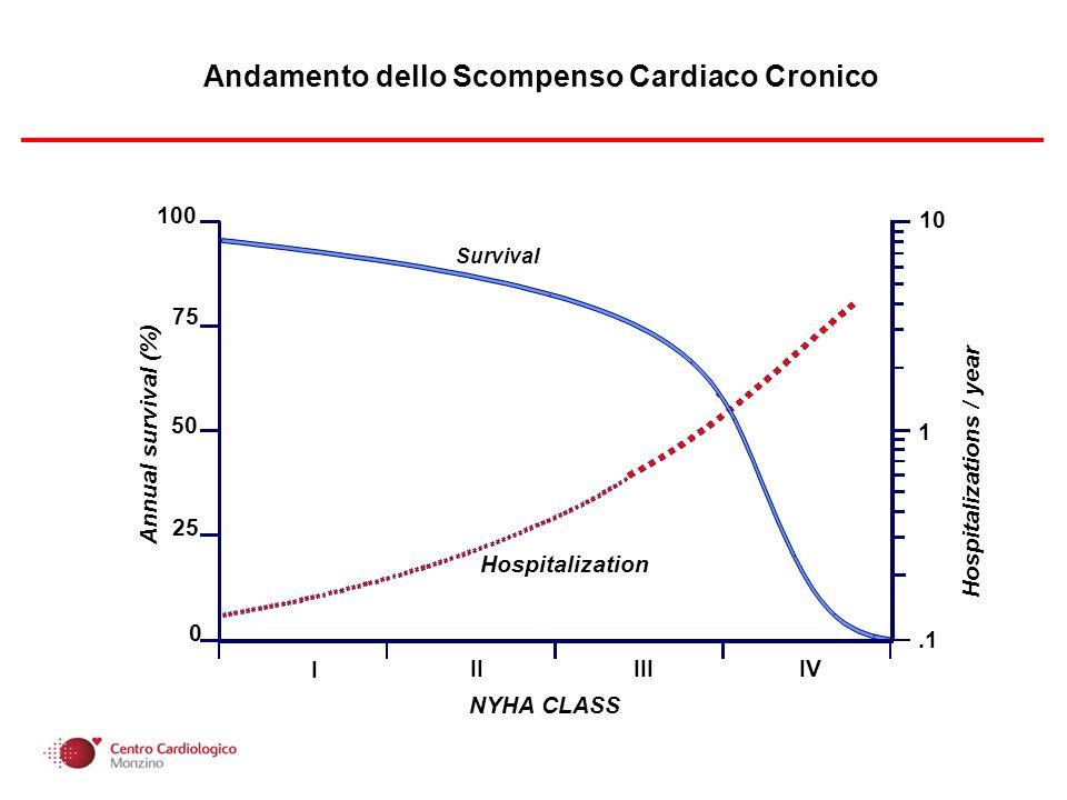 Prevenzione delle ospedalizzazioni per scompenso cardiaco acuto Trattamento dello scompenso cardiaco acuto Il paziente viene trattato dal cardiologo che non è in grado di fare una dialisi peritoneale, tantomeno in urgenza Non sono ancora noti gli effetti acuti della dialisi peritoneale sulle principali determinanti clinico/prognostiche dello scompenso cardiaco acuto Dialisi Peritoneale e Ultrafiltrazione/Emofiltrazione nello Scompenso Cardiaco congestizio