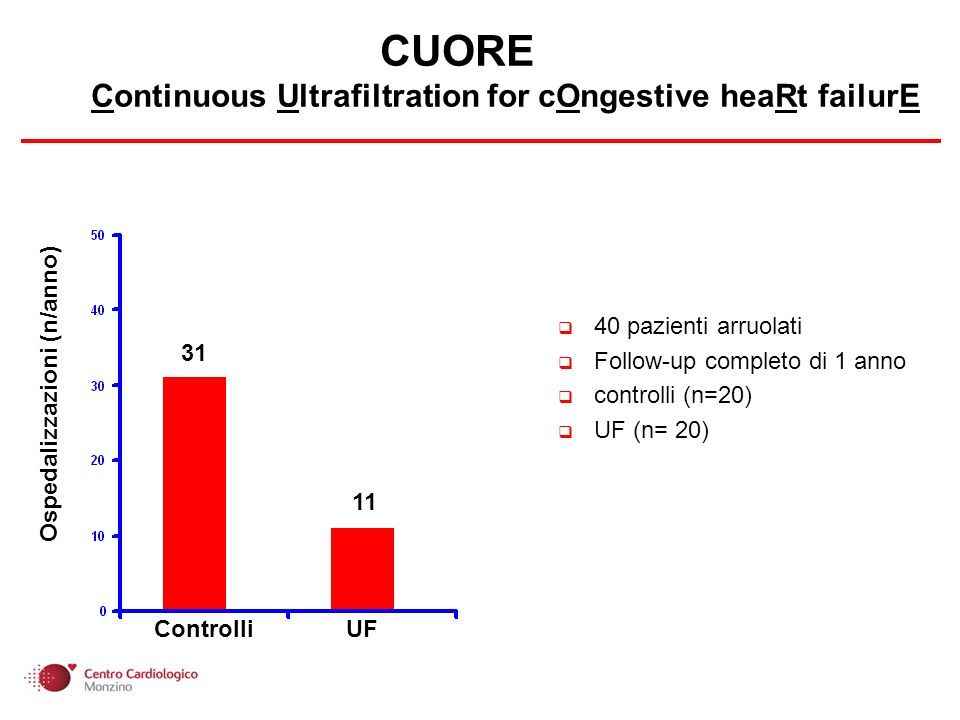 CUORE Continuous Ultrafiltration for cOngestive heaRt failurE 40 pazienti arruolati Follow-up completo di 1 anno controlli (n=20) UF (n= 20) Controlli