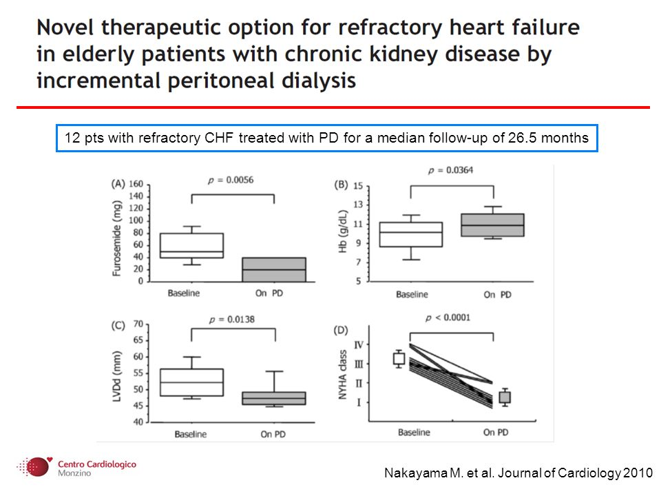 Nakayama M. et al. Journal of Cardiology 2010 12 pts with refractory CHF treated with PD for a median follow-up of 26.5 months