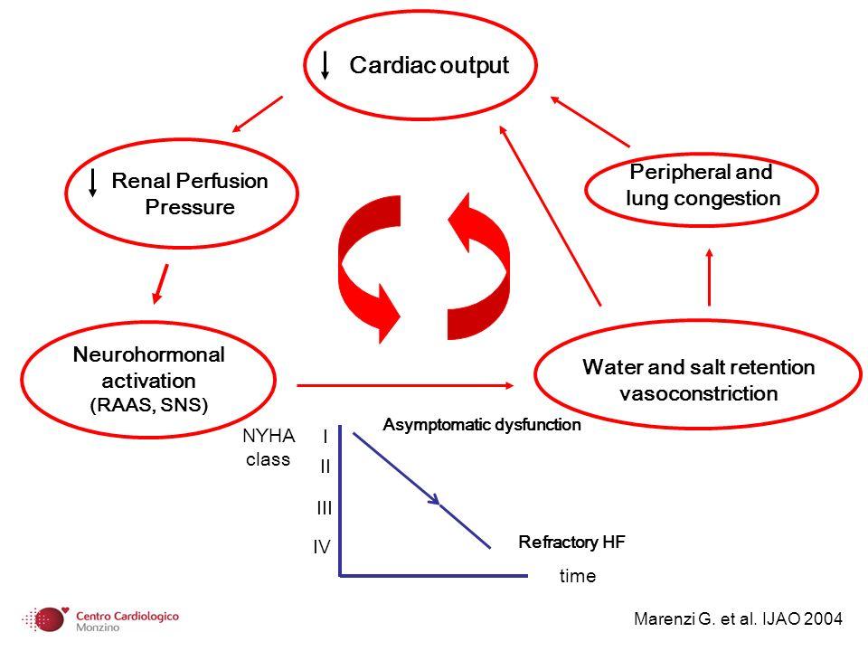 CUORE Continuous Ultrafiltration for cOngestive heaRt failurE 40 pazienti arruolati Follow-up completo di 1 anno controlli (n=20) UF (n= 20) ControlliUF 31 11 Ospedalizzazioni (n/anno)