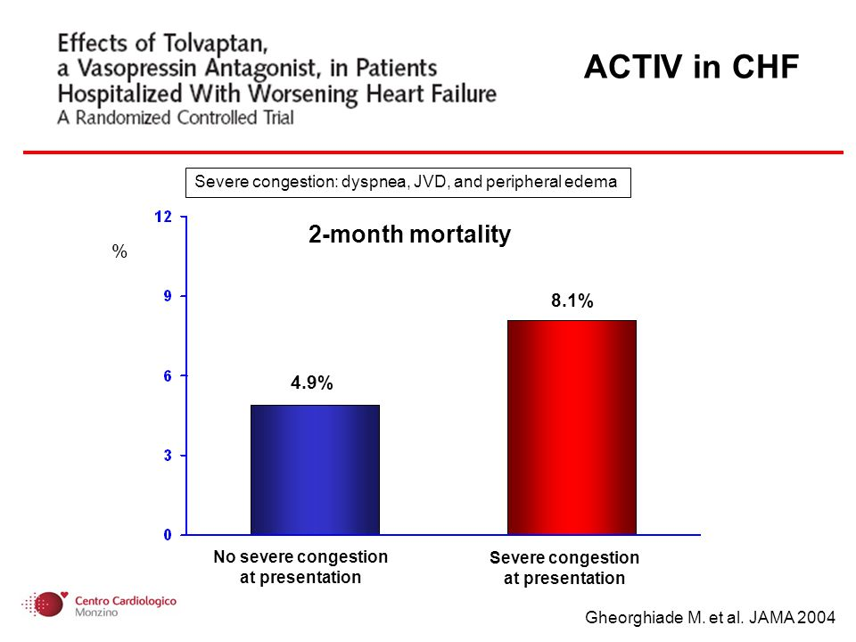 100 80 60 40 20 0 0 10 20 30 40 50 Months Plasma norepinephrine and survival in CHF Cohn JN et al.