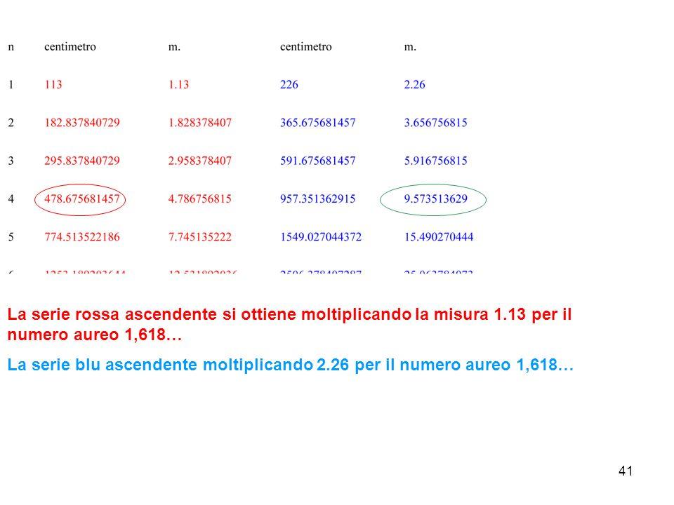 41 La serie rossa ascendente si ottiene moltiplicando la misura 1.13 per il numero aureo 1,618… La serie blu ascendente moltiplicando 2.26 per il numero aureo 1,618…