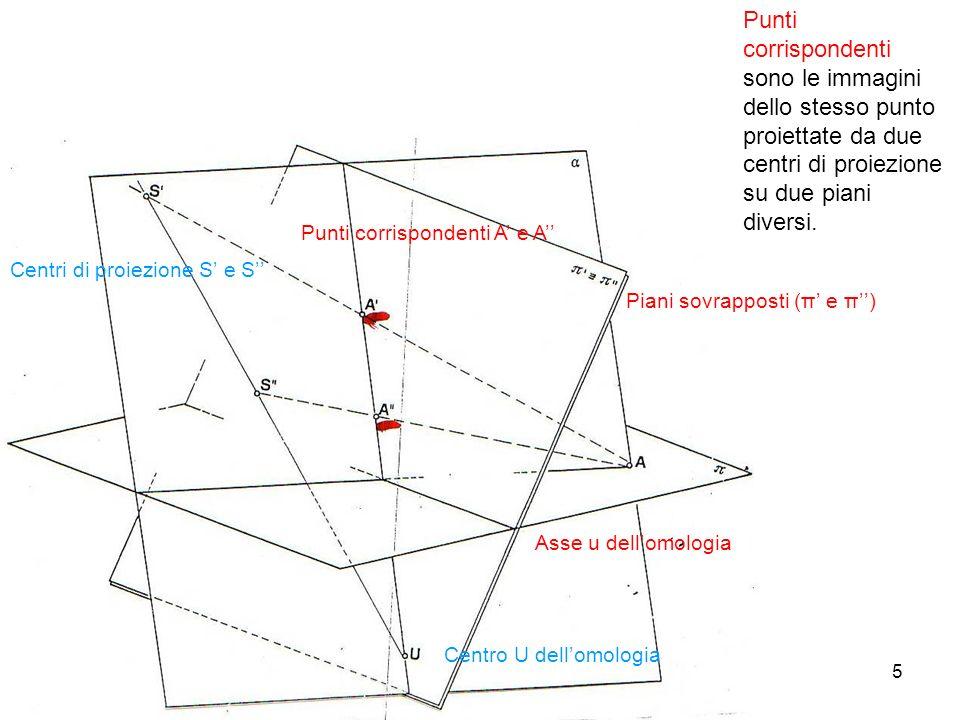 5 Piani sovrapposti (π e π) Centri di proiezione S e S Centro U dellomologia Asse u dellomologia Punti corrispondenti A e A Punti corrispondenti sono le immagini dello stesso punto proiettate da due centri di proiezione su due piani diversi.