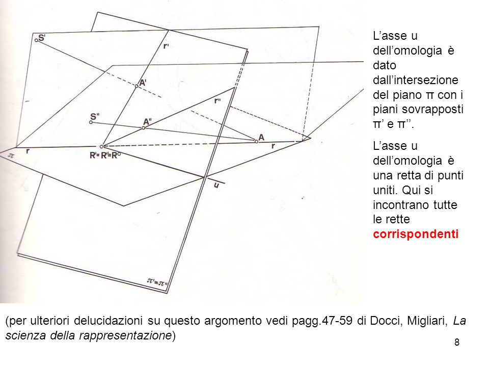 9 In una omologia sono unite le rette che appartengono a punti corrispondenti, esse appartengono ad un fascio che ha centroU nel punto in cui la retta che passa per i centri di proiezione interseca i piani di proiezione sovrapposti π e π Il punto U si chiama centro dellomologia In una omologia sono uniti i punti che appartengono a rette corrispondenti, essi appartengono alla retta u intersezione del piano rigato e punteggiato, oggetto della proiezione, con i piani di proiezione sovrapposti π e π.
