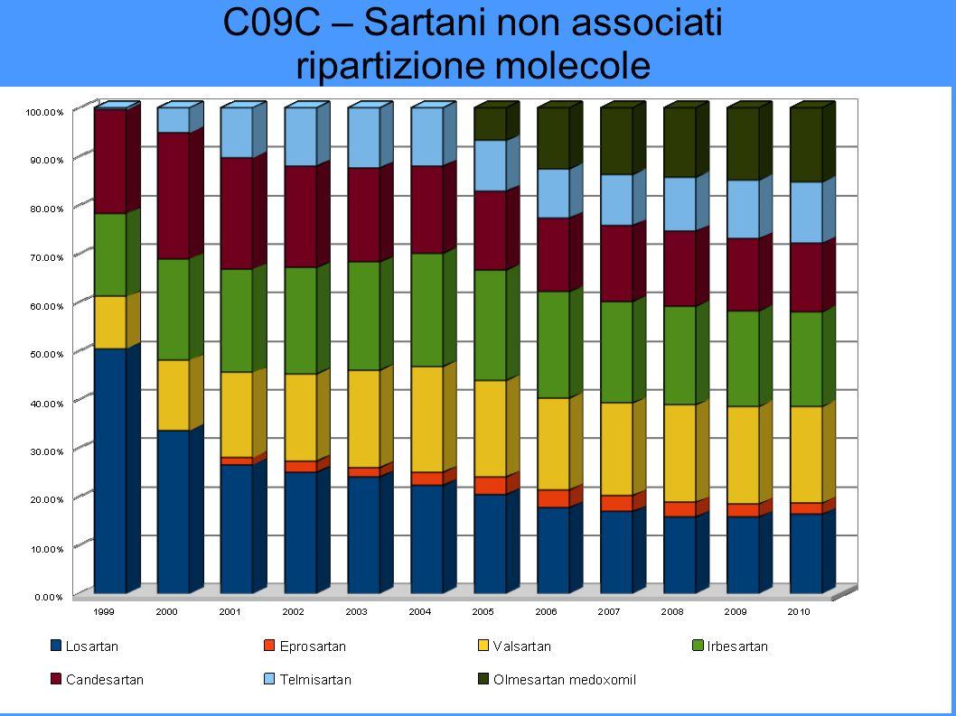C09C – Sartani non associati ripartizione molecole