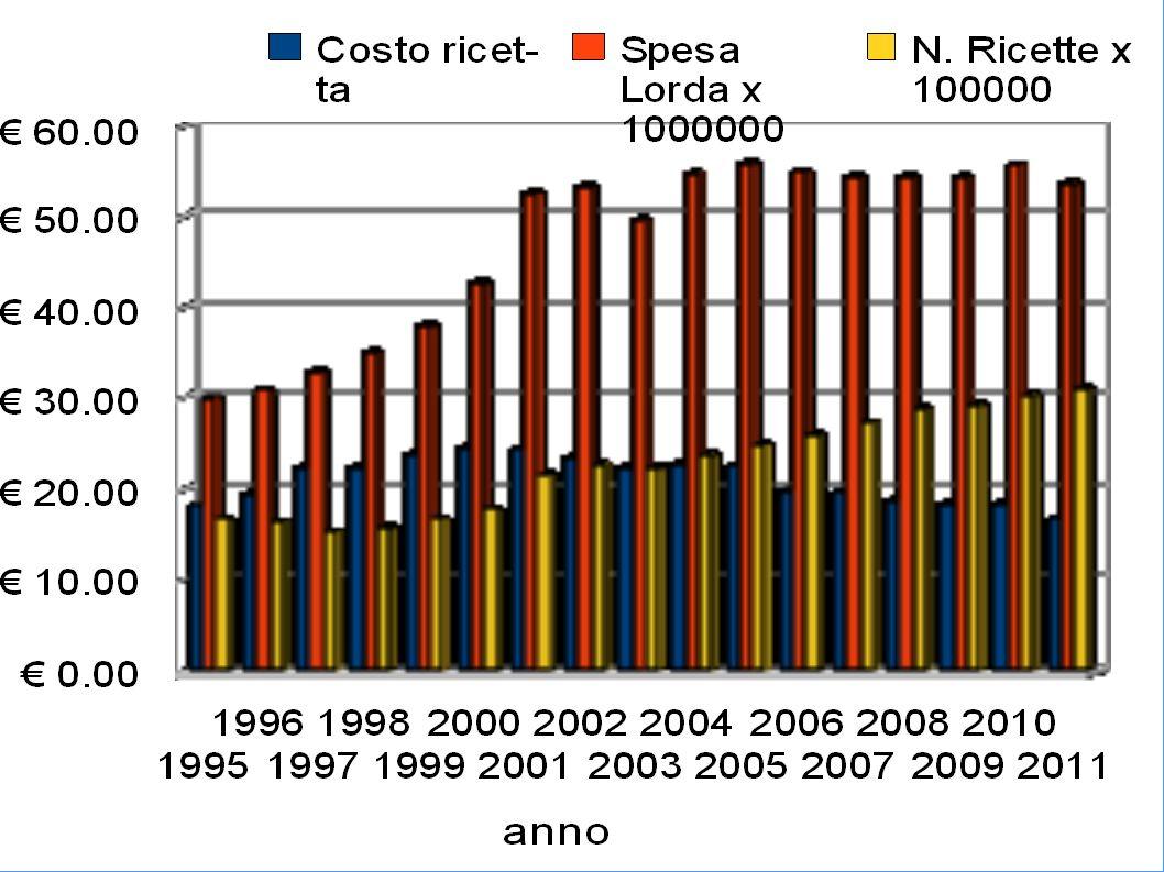 C09D – Sartani associati a diuretico 2011vs1999 u.p. =1448.71% Costo Dose =-24.58%Costo =1068.04%