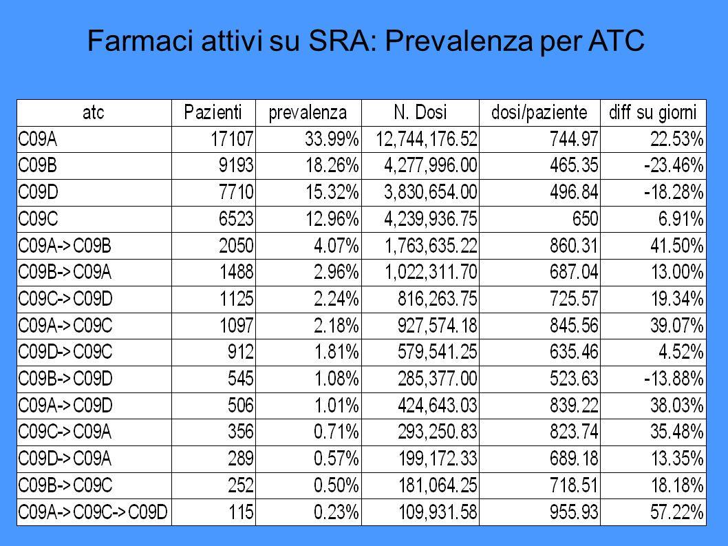 Farmaci attivi su SRA: Prevalenza per ATC