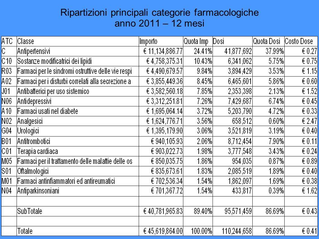 Ripartizioni Farmaci Antipertensivi anno 2011 – 12 mesi