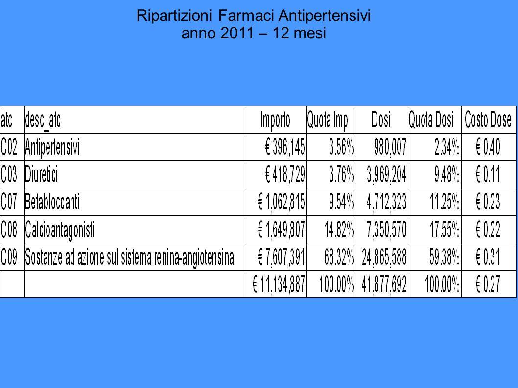 C08AC – CaAntagonisti Diidropiridinici 2010vs1999 u.p.