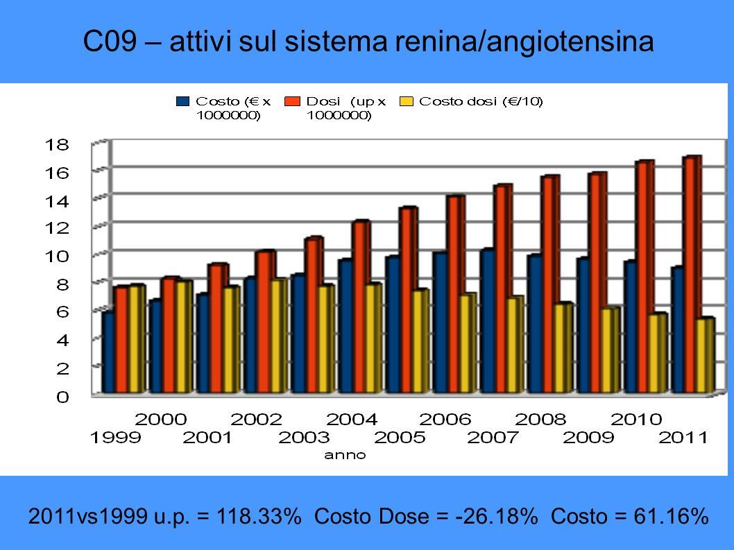 C09 – attivi sul sistema renina/angiotensina 2011vs1999 u.p.