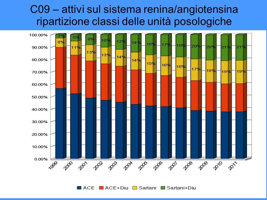 C09 – attivi sul sistema renina/angiotensina ripartizione classi delle unità posologiche