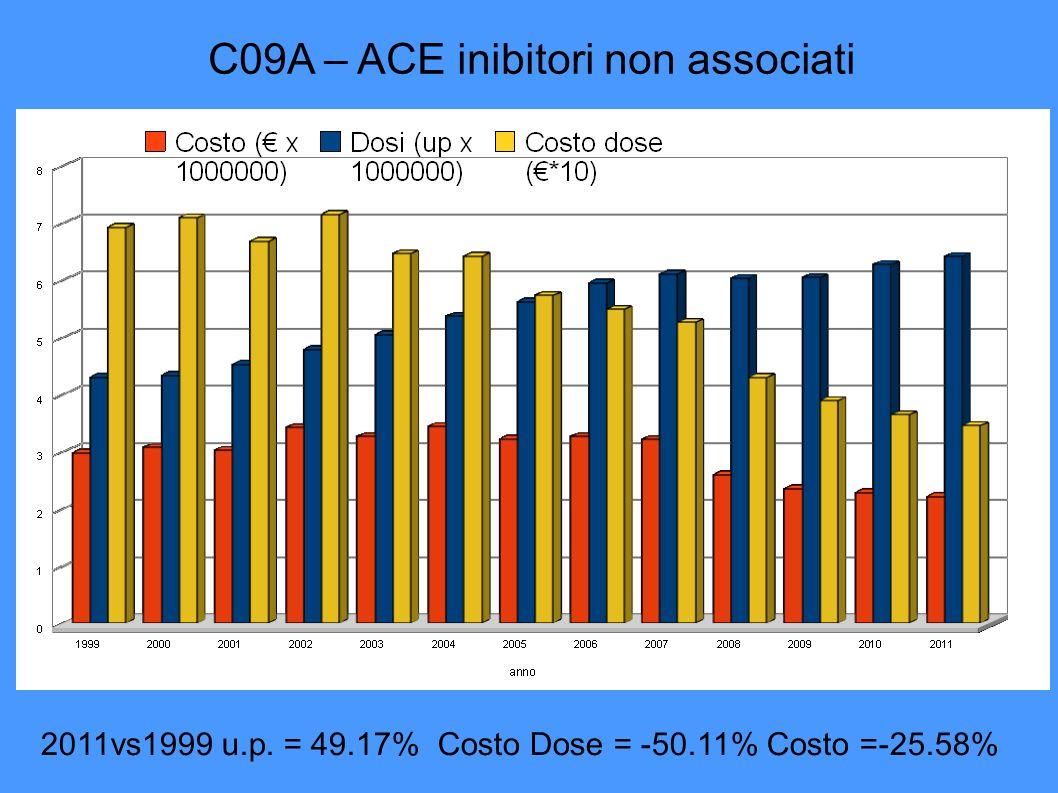 C09A – ACE inibitori non associati 2011vs1999 u.p. = 49.17% Costo Dose = -50.11% Costo =-25.58%