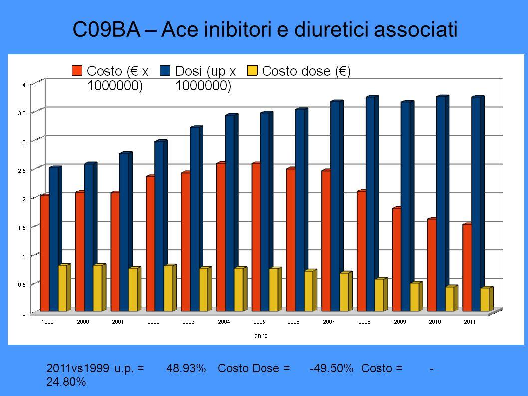 C09BA – Ace inibitori e diuretici associati 2011vs1999 u.p.