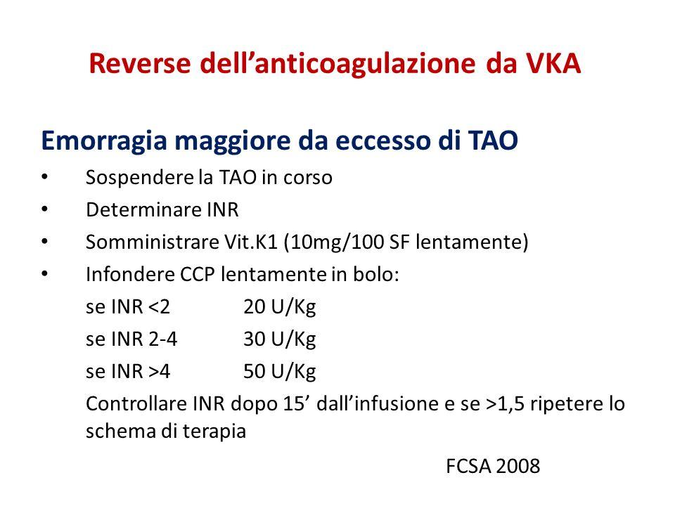 Reverse dellanticoagulazione da VKA Emorragia maggiore da eccesso di TAO Sospendere la TAO in corso Determinare INR Somministrare Vit.K1 (10mg/100 SF lentamente) Infondere CCP lentamente in bolo: se INR <220 U/Kg se INR 2-430 U/Kg se INR >450 U/Kg Controllare INR dopo 15 dallinfusione e se >1,5 ripetere lo schema di terapia FCSA 2008