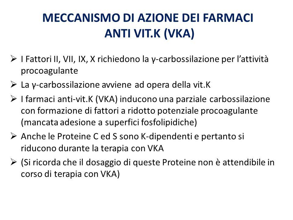 MECCANISMO DI AZIONE DEI FARMACI ANTI VIT.K (VKA) I Fattori II, VII, IX, X richiedono la γ-carbossilazione per lattività procoagulante La γ-carbossilazione avviene ad opera della vit.K I farmaci anti-vit.K (VKA) inducono una parziale carbossilazione con formazione di fattori a ridotto potenziale procoagulante (mancata adesione a superfici fosfolipidiche) Anche le Proteine C ed S sono K-dipendenti e pertanto si riducono durante la terapia con VKA (Si ricorda che il dosaggio di queste Proteine non è attendibile in corso di terapia con VKA)