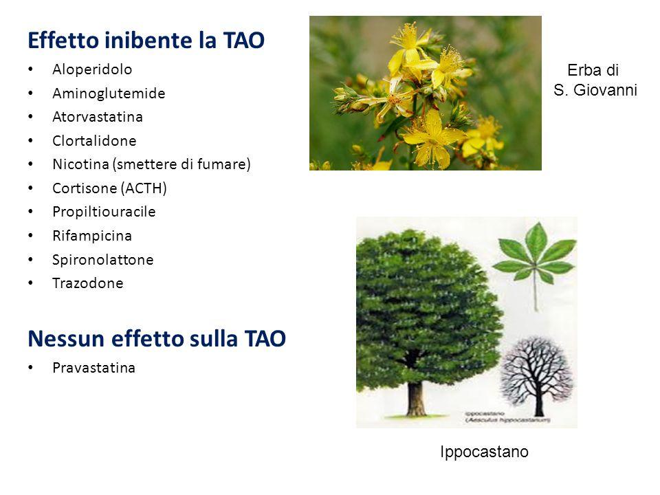 Effetto inibente la TAO Aloperidolo Aminoglutemide Atorvastatina Clortalidone Nicotina (smettere di fumare) Cortisone (ACTH) Propiltiouracile Rifampic