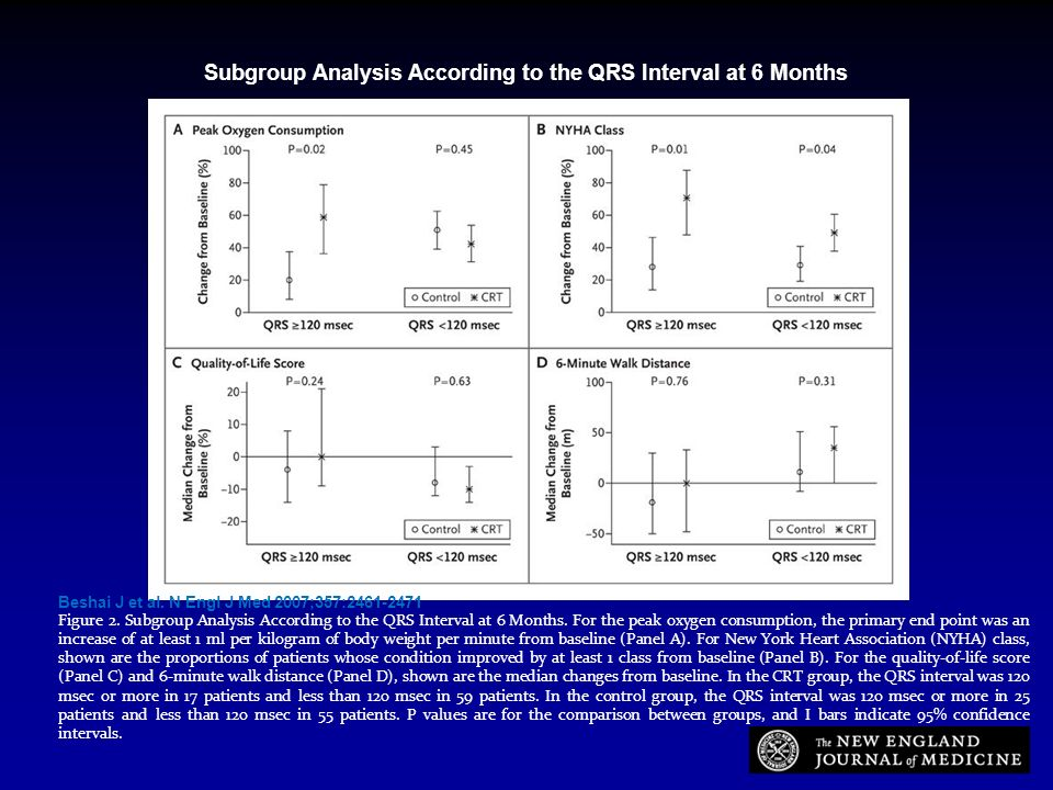 Beshai J et al. N Engl J Med 2007;357:2461-2471 Figure 2. Subgroup Analysis According to the QRS Interval at 6 Months. For the peak oxygen consumption
