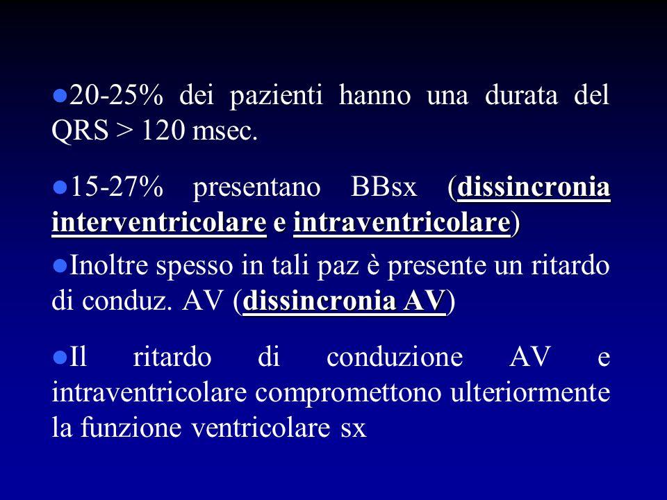 20-25% dei pazienti hanno una durata del QRS > 120 msec. (dissincronia interventricolare e intraventricolare) 15-27% presentano BBsx (dissincronia int