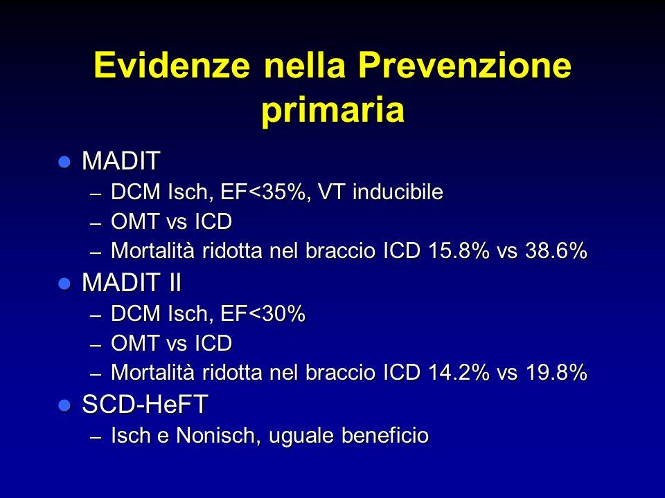 Evidenze nella Prevenzione primaria MADIT MADIT – DCM Isch, EF<35%, VT inducibile – OMT vs ICD – Mortalità ridotta nel braccio ICD 15.8% vs 38.6% MADI