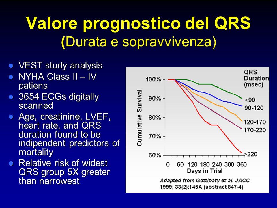 Valore prognostico del QRS (Durata e sopravvivenza) VEST study analysis VEST study analysis NYHA Class II – IV patiens NYHA Class II – IV patiens 3654
