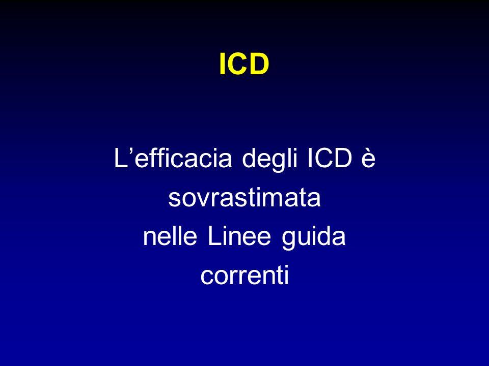 ICD Lefficacia degli ICD è sovrastimata nelle Linee guida correnti