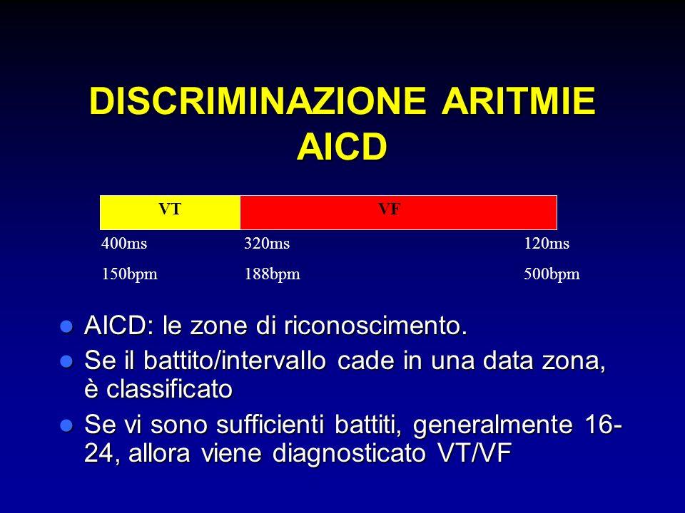 DISCRIMINAZIONE ARITMIE AICD AICD: le zone di riconoscimento. AICD: le zone di riconoscimento. Se il battito/intervallo cade in una data zona, è class
