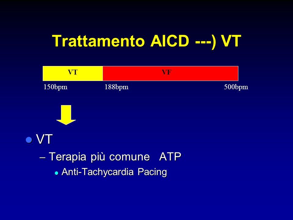 Trattamento AICD ---) VT VT VT – Terapia più comune ATP Anti-Tachycardia Pacing Anti-Tachycardia Pacing VTVF 150bpm188bpm500bpm