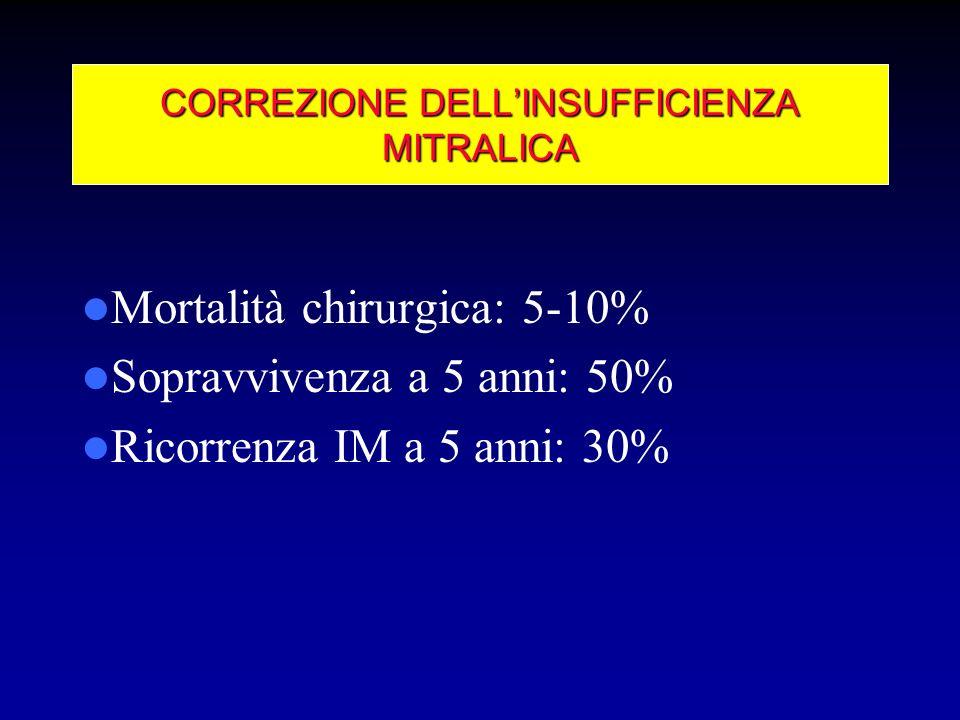 Mortalità chirurgica: 5-10% Sopravvivenza a 5 anni: 50% Ricorrenza IM a 5 anni: 30% CORREZIONE DELLINSUFFICIENZA MITRALICA