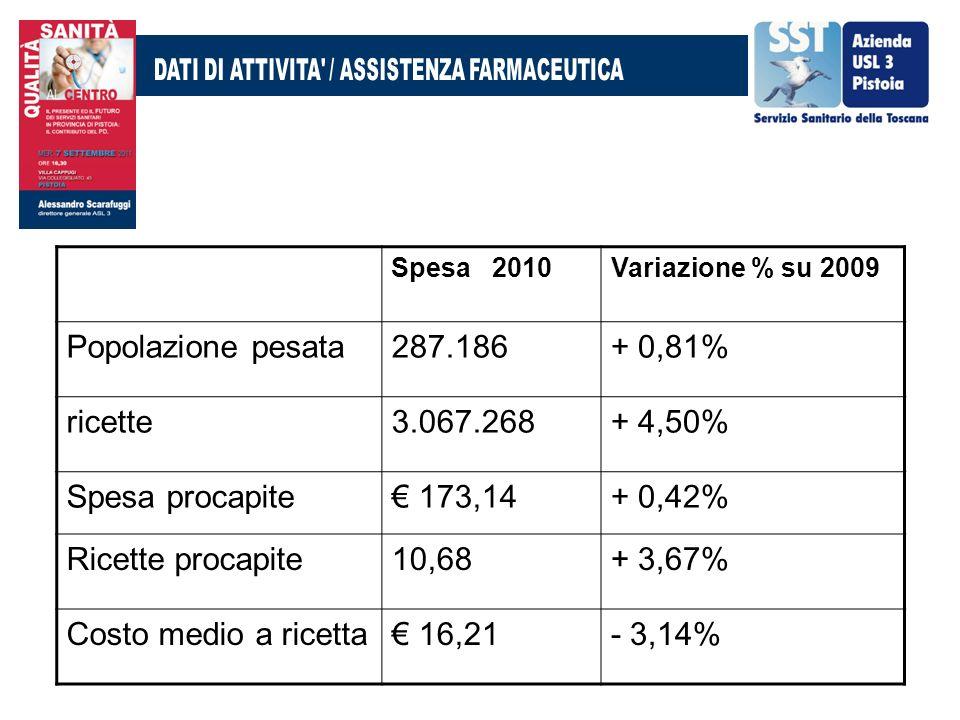 Spesa 2010Variazione % su 2009 Popolazione pesata287.186+ 0,81% ricette3.067.268+ 4,50% Spesa procapite 173,14+ 0,42% Ricette procapite10,68+ 3,67% Co