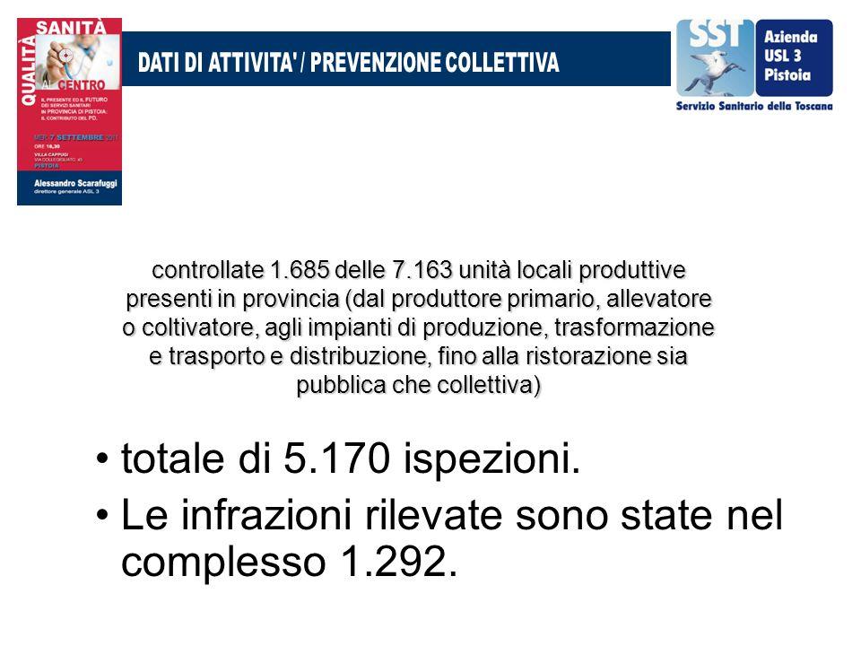 controllate 1.685 delle 7.163 unità locali produttive presenti in provincia (dal produttore primario, allevatore o coltivatore, agli impianti di produ