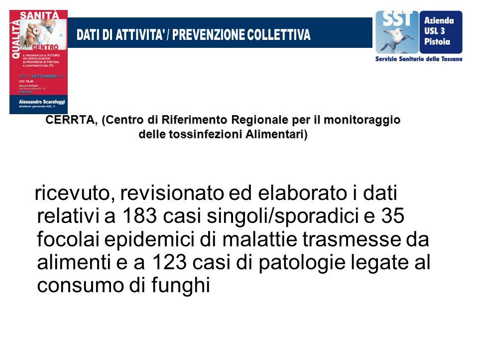 CERRTA, (Centro di Riferimento Regionale per il monitoraggio delle tossinfezioni Alimentari) ricevuto, revisionato ed elaborato i dati relativi a 183