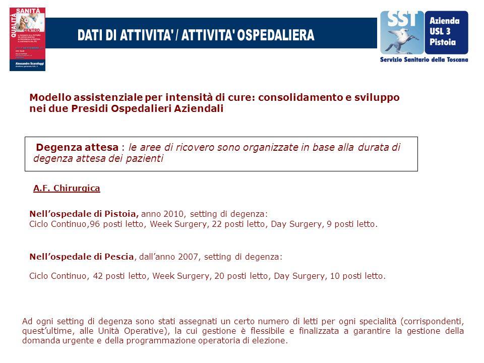 Nellospedale di Pistoia, anno 2010, setting di degenza: Ciclo Continuo,96 posti letto, Week Surgery, 22 posti letto, Day Surgery, 9 posti letto. Nello
