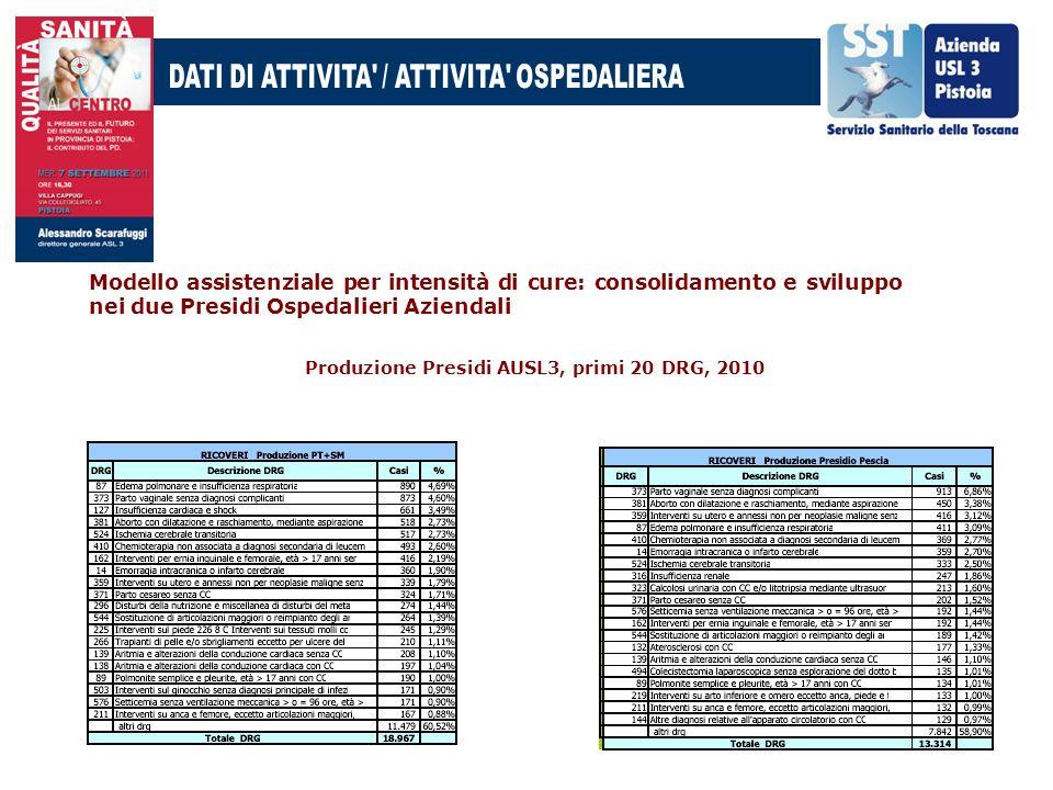 Modello assistenziale per intensità di cure: consolidamento e sviluppo nei due Presidi Ospedalieri Aziendali Produzione Presidi AUSL3, primi 20 DRG, 2