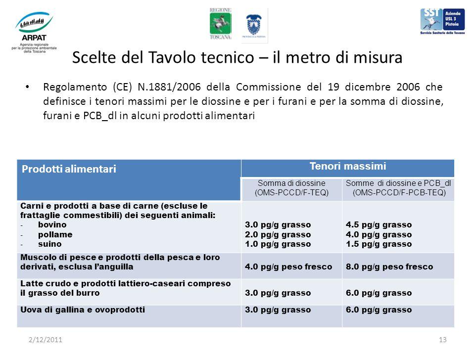 Scelte del Tavolo tecnico – il metro di misura Regolamento (CE) N.1881/2006 della Commissione del 19 dicembre 2006 che definisce i tenori massimi per le diossine e per i furani e per la somma di diossine, furani e PCB_dl in alcuni prodotti alimentari Prodotti alimentari Tenori massimi Somma di diossine (OMS-PCCD/F-TEQ) Somme di diossine e PCB_dl (OMS-PCCD/F-PCB-TEQ) Carni e prodotti a base di carne (escluse le frattaglie commestibili) dei seguenti animali: - bovino - pollame - suino 3.0 pg/g grasso 2.0 pg/g grasso 1.0 pg/g grasso 4.5 pg/g grasso 4.0 pg/g grasso 1.5 pg/g grasso Muscolo di pesce e prodotti della pesca e loro derivati, esclusa languilla4.0 pg/g peso fresco8.0 pg/g peso fresco Latte crudo e prodotti lattiero-caseari compreso il grasso del burro3.0 pg/g grasso6.0 pg/g grasso Uova di gallina e ovoprodotti3.0 pg/g grasso6.0 pg/g grasso 2/12/201113