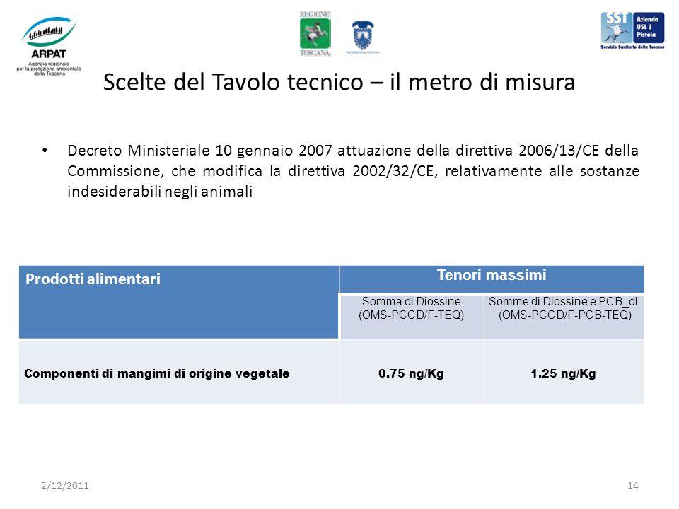 Scelte del Tavolo tecnico – il metro di misura Decreto Ministeriale 10 gennaio 2007 attuazione della direttiva 2006/13/CE della Commissione, che modifica la direttiva 2002/32/CE, relativamente alle sostanze indesiderabili negli animali Prodotti alimentari Tenori massimi Somma di Diossine (OMS-PCCD/F-TEQ) Somme di Diossine e PCB_dl (OMS-PCCD/F-PCB-TEQ) Componenti di mangimi di origine vegetale0.75 ng/Kg1.25 ng/Kg 2/12/201114