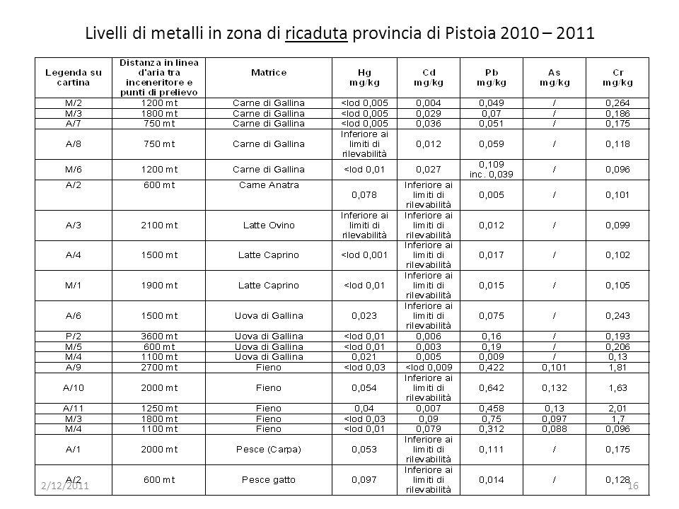 Livelli di metalli in zona di ricaduta provincia di Pistoia 2010 – 2011 2/12/201116