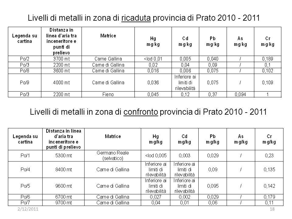 Livelli di metalli in zona di ricaduta provincia di Prato 2010 - 2011 Livelli di metalli in zona di confronto provincia di Prato 2010 - 2011 2/12/201118