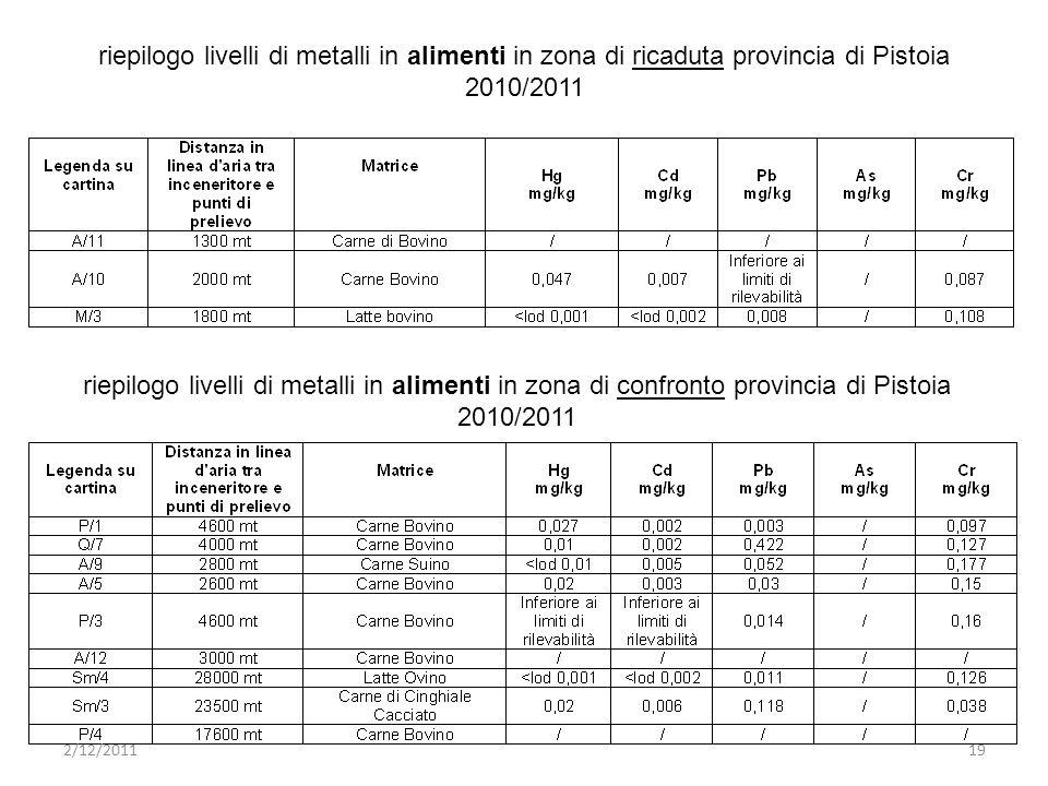 riepilogo livelli di metalli in alimenti in zona di ricaduta provincia di Pistoia 2010/2011 riepilogo livelli di metalli in alimenti in zona di confronto provincia di Pistoia 2010/2011 2/12/201119