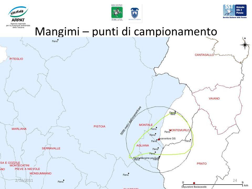Mangimi – punti di campionamento 2/12/201124