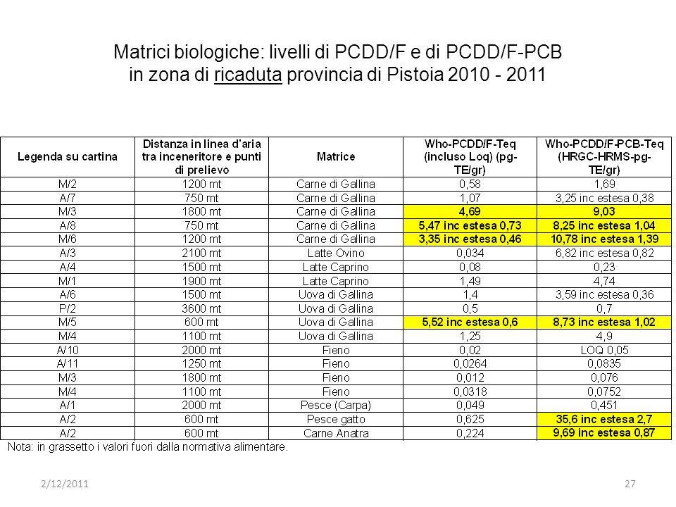 Matrici biologiche: livelli di PCDD/F e di PCDD/F-PCB in zona di ricaduta provincia di Pistoia 2010 - 2011 2/12/201127