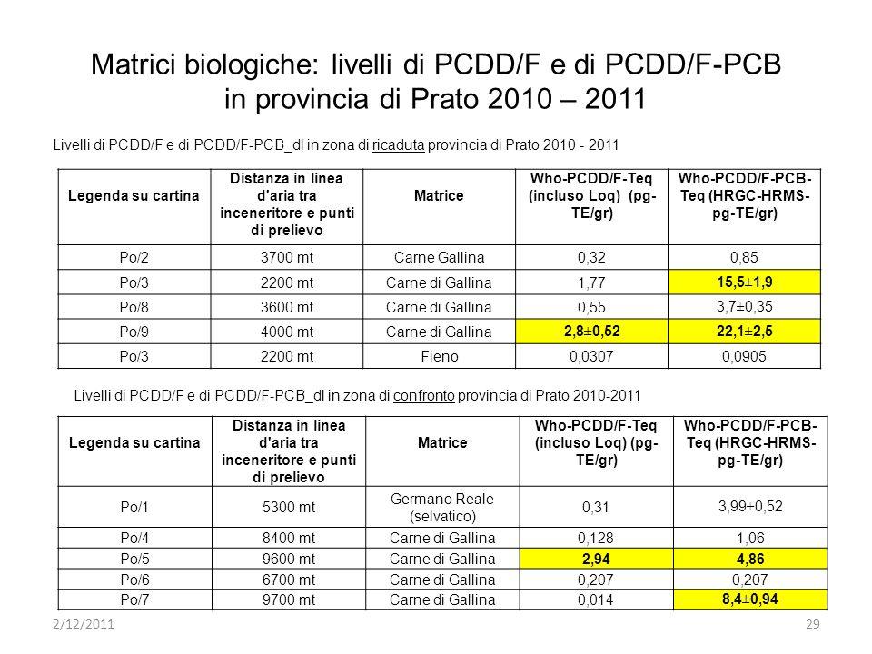 Matrici biologiche: livelli di PCDD/F e di PCDD/F-PCB in provincia di Prato 2010 – 2011 Legenda su cartina Distanza in linea d aria tra inceneritore e punti di prelievo Matrice Who-PCDD/F-Teq (incluso Loq) (pg- TE/gr) Who-PCDD/F-PCB- Teq (HRGC-HRMS- pg-TE/gr) Po/23700 mtCarne Gallina0,320,85 Po/32200 mtCarne di Gallina1,7715,5±1,9 Po/83600 mtCarne di Gallina0,553,7±0,35 Po/94000 mtCarne di Gallina2,8±0,5222,1±2,5 Po/32200 mtFieno0,03070,0905 Legenda su cartina Distanza in linea d aria tra inceneritore e punti di prelievo Matrice Who-PCDD/F-Teq (incluso Loq) (pg- TE/gr) Who-PCDD/F-PCB- Teq (HRGC-HRMS- pg-TE/gr) Po/15300 mt Germano Reale (selvatico) 0,313,99±0,52 Po/48400 mtCarne di Gallina0,1281,06 Po/59600 mtCarne di Gallina2,944,86 Po/66700 mtCarne di Gallina0,207 Po/79700 mtCarne di Gallina0,0148,4±0,94 Livelli di PCDD/F e di PCDD/F-PCB_dl in zona di ricaduta provincia di Prato 2010 - 2011 Livelli di PCDD/F e di PCDD/F-PCB_dl in zona di confronto provincia di Prato 2010-2011 2/12/201129