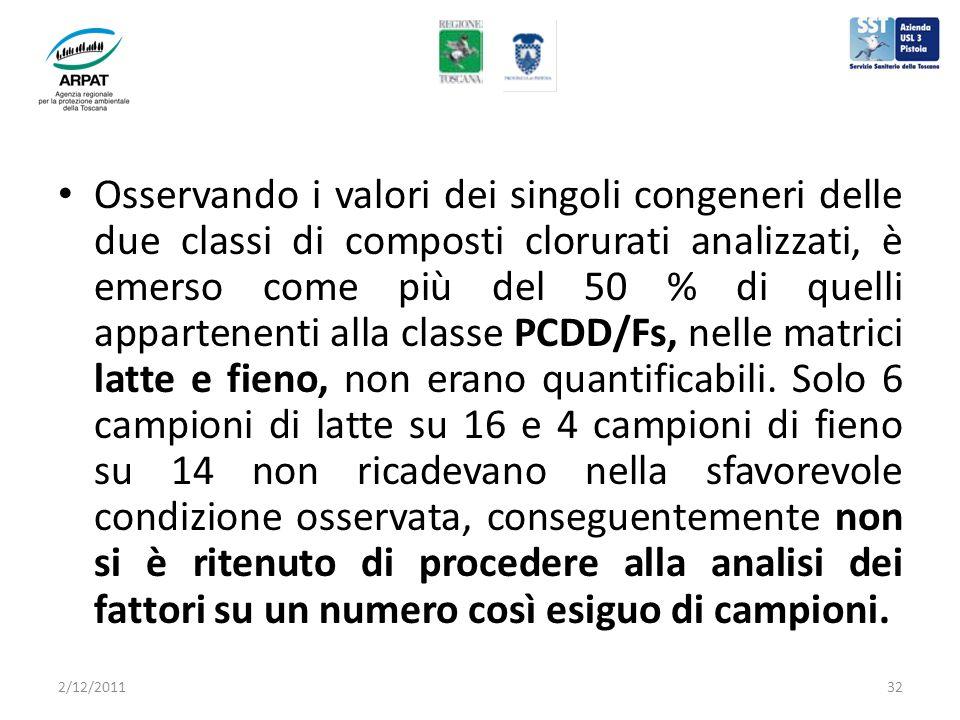 Osservando i valori dei singoli congeneri delle due classi di composti clorurati analizzati, è emerso come più del 50 % di quelli appartenenti alla classe PCDD/Fs, nelle matrici latte e fieno, non erano quantificabili.