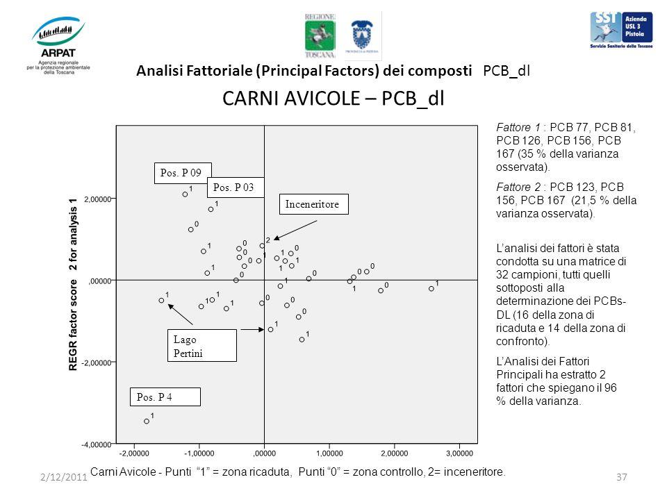 Analisi Fattoriale (Principal Factors) dei composti PCB_dl CARNI AVICOLE – PCB_dl Inceneritore Pos.