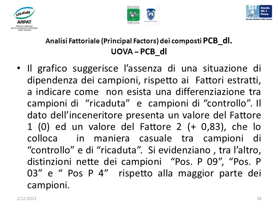 Analisi Fattoriale (Principal Factors) dei composti PCB_dl.