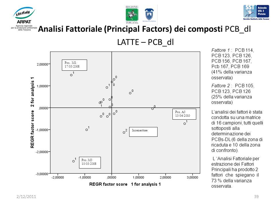 Analisi Fattoriale (Principal Factors) dei composti PCB_dl LATTE – PCB_dl Inceneritore Pos.