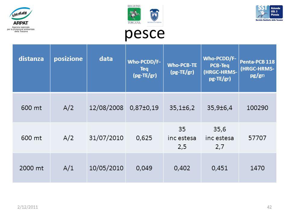 pesce distanzaposizionedata Who-PCDD/F- Teq (pg-TE/gr) Who-PCB-TE (pg-TE/gr) Who-PCDD/F- PCB-Teq (HRGC-HRMS- pg-TE/gr) Penta-PCB 118 (HRGC-HRMS- pg/gr ) 600 mtA/212/08/20080,87±0,1935,1±6,235,9±6,4100290 600 mtA/231/07/20100,625 35 inc estesa 2,5 35,6 inc estesa 2,7 57707 2000 mtA/110/05/20100,0490,4020,4511470 2/12/201142
