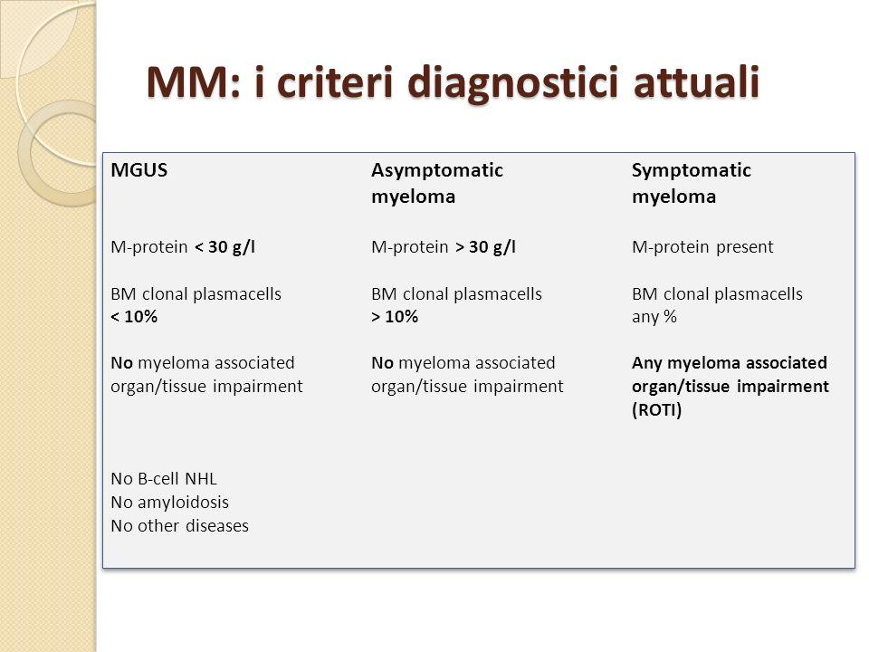 MM: i criteri diagnostici attuali MGUSAsymptomatic Symptomaticmyeloma M-protein 30 g/lM-protein present BM clonal plasmacellsBM clonal plasmacellsBM c
