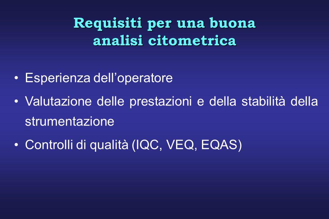 Esperienza delloperatore Valutazione delle prestazioni e della stabilità della strumentazione Controlli di qualità (IQC, VEQ, EQAS) Requisiti per una