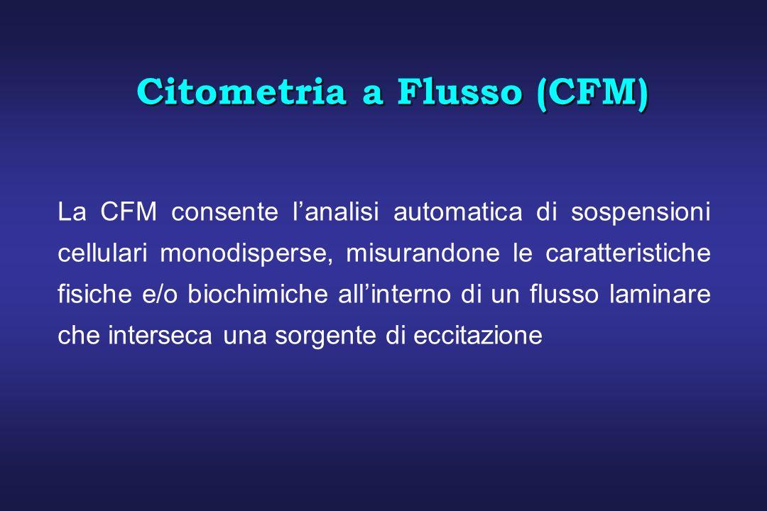 Citometria a Flusso (CFM) La CFM consente lanalisi automatica di sospensioni cellulari monodisperse, misurandone le caratteristiche fisiche e/o biochi